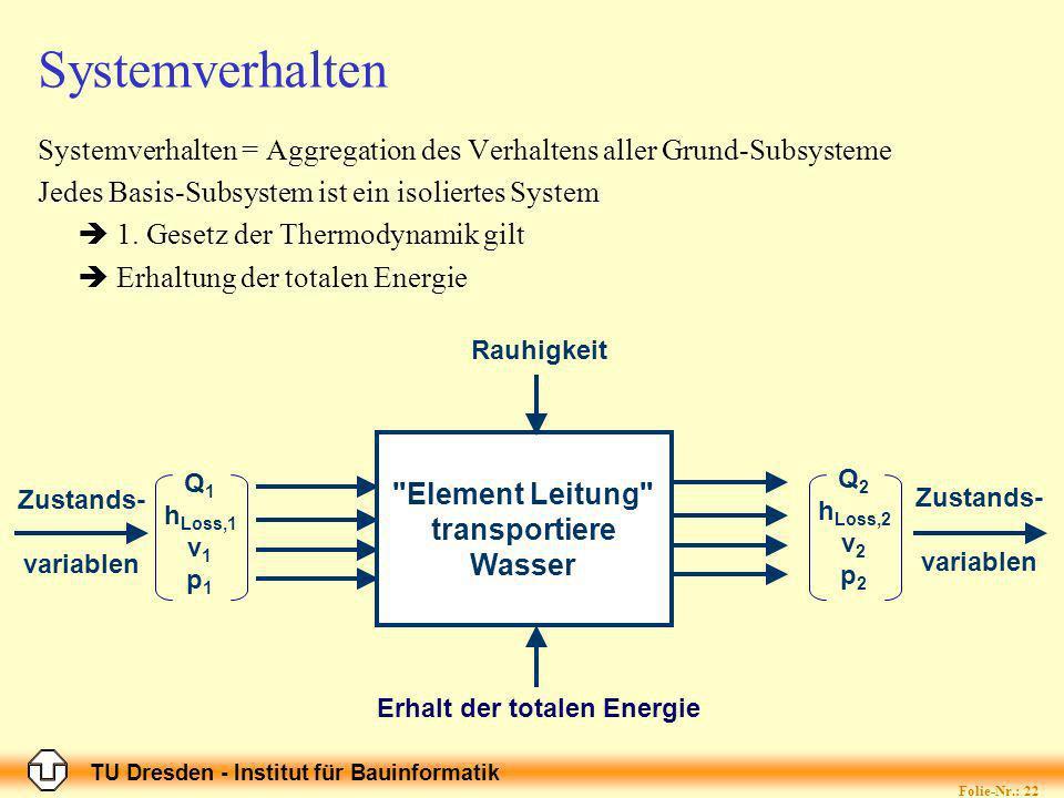 TU Dresden - Institut für Bauinformatik Folie-Nr.: 22 Systemverhalten Systemverhalten = Aggregation des Verhaltens aller Grund-Subsysteme Jedes Basis-Subsystem ist ein isoliertes System 1.
