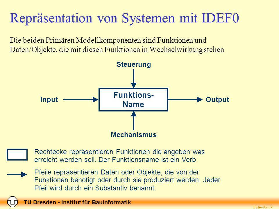 TU Dresden - Institut für Bauinformatik Folie-Nr.: 9 Die beiden Primären Modellkomponenten sind Funktionen und Daten/Objekte, die mit diesen Funktionen in Wechselwirkung stehen Funktions- Name InputOutput Steuerung Mechanismus Rechtecke repräsentieren Funktionen die angeben was erreicht werden soll.