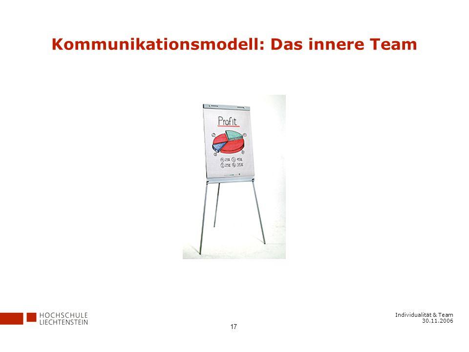 Individualität & Team 30.11.2006 17 Kommunikationsmodell: Das innere Team