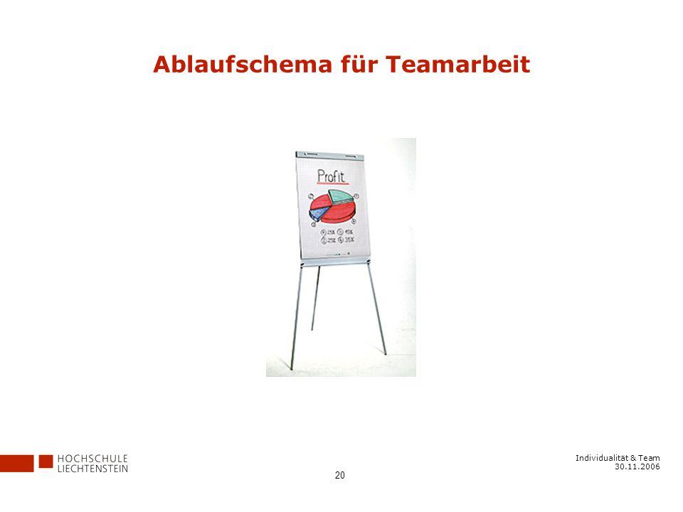 Individualität & Team 30.11.2006 20 Ablaufschema für Teamarbeit