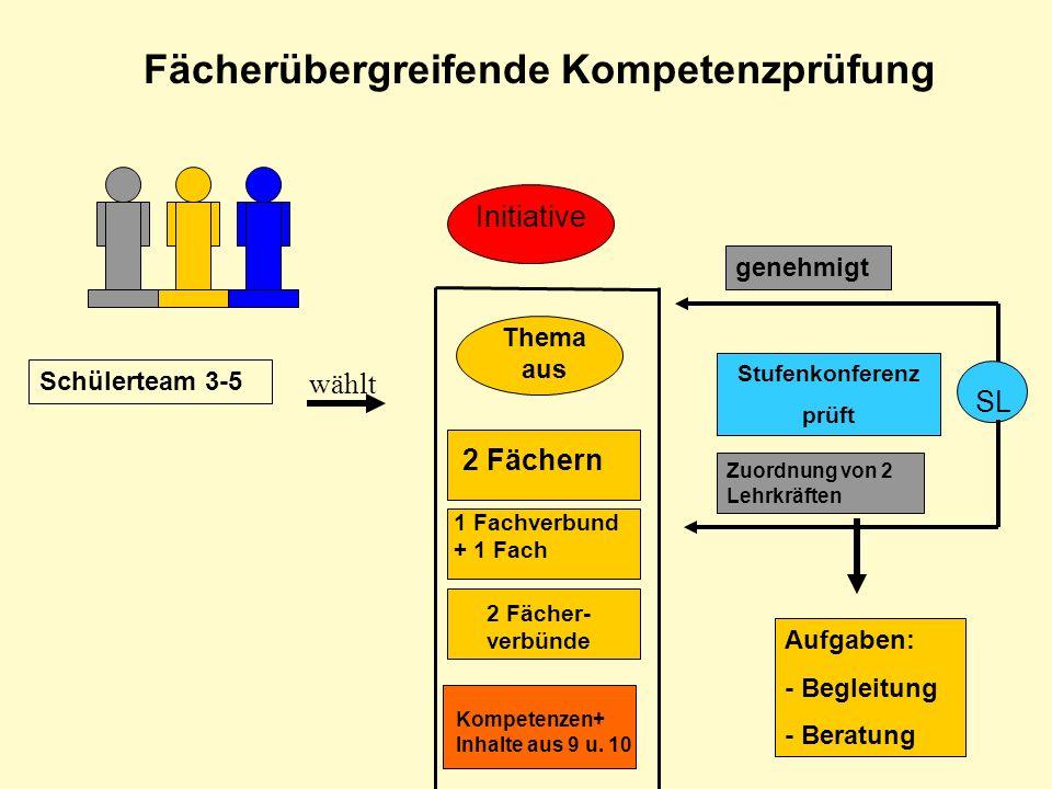 Fächerübergreifende Kompetenzprüfung Schülerteam 3-5 wählt Initiative Thema aus 2 Fächern 1 Fachverbund + 1 Fach 2 Fächer- verbünde Kompetenzen+ Inhal