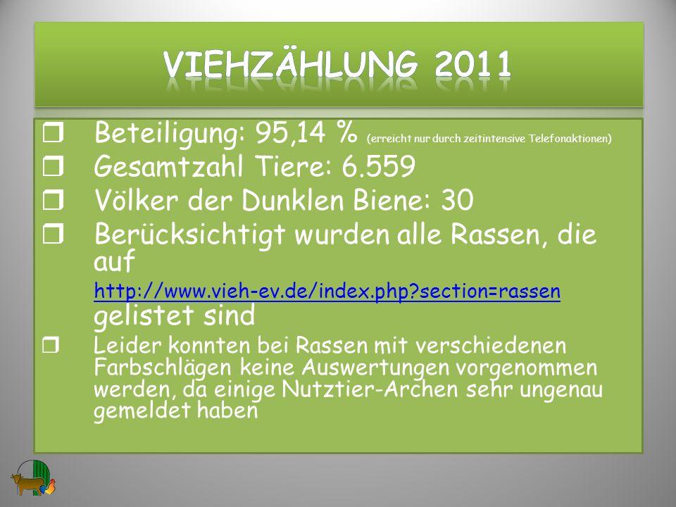 Beteiligung: 95,14 % (erreicht nur durch zeitintensive Telefonaktionen) Gesamtzahl Tiere: 6.559 Völker der Dunklen Biene: 30 Berücksichtigt wurden all