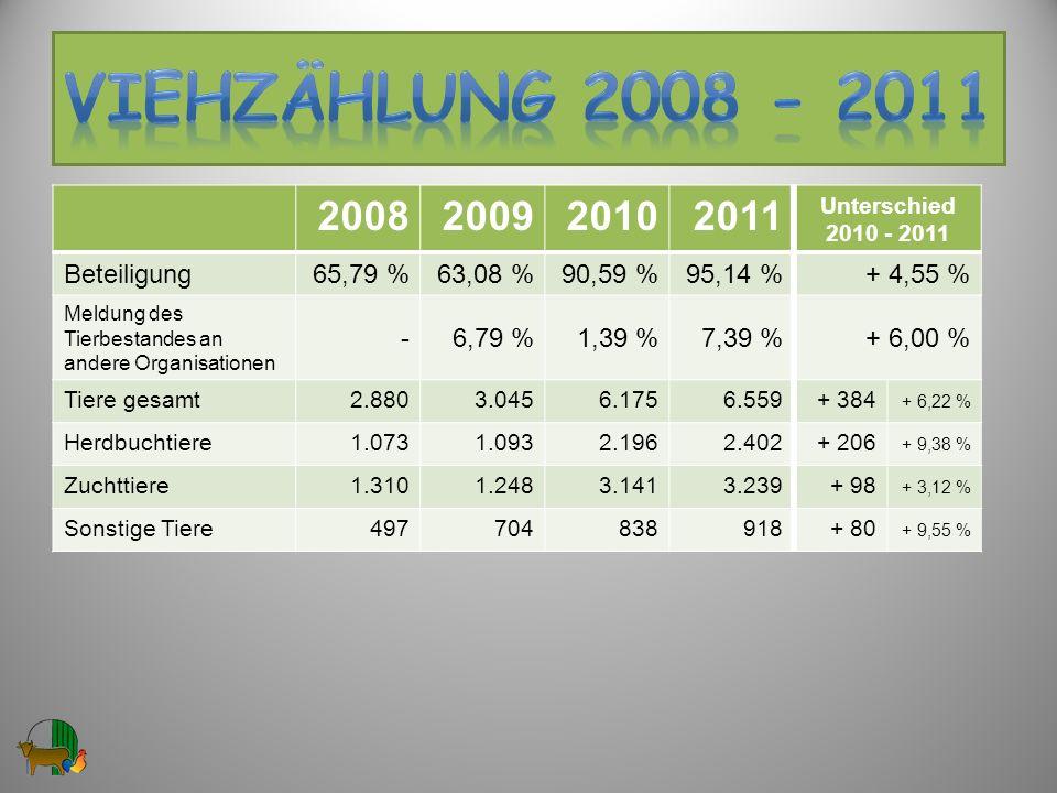 2008200920102011 Unterschied 2010 - 2011 Beteiligung65,79 %63,08 %90,59 %95,14 %+ 4,55 % Meldung des Tierbestandes an andere Organisationen -6,79 %1,3