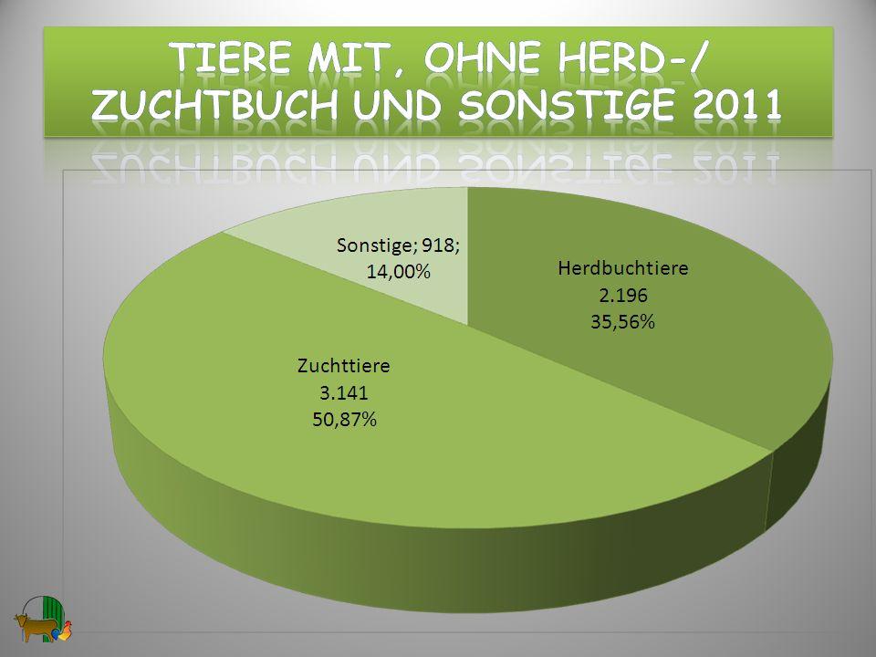 Rassen in den Nutztier-Archen in 2011 4