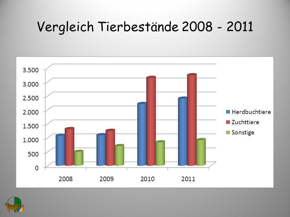 Vergleich Tierbestände 2008 - 2011 30