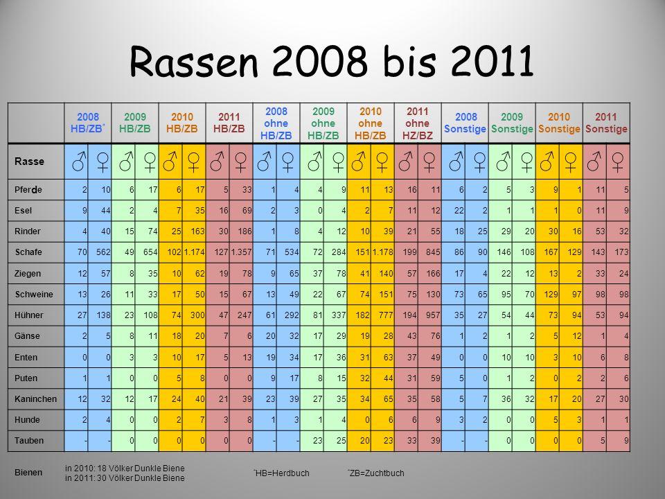 Rassen 2008 bis 2011 2008 HB/ZB * 2009 HB/ZB 2010 HB/ZB 2011 HB/ZB 2008 ohne HB/ZB 2009 ohne HB/ZB 2010 ohne HB/ZB 2011 ohne HZ/BZ 2008 Sonstige 2009