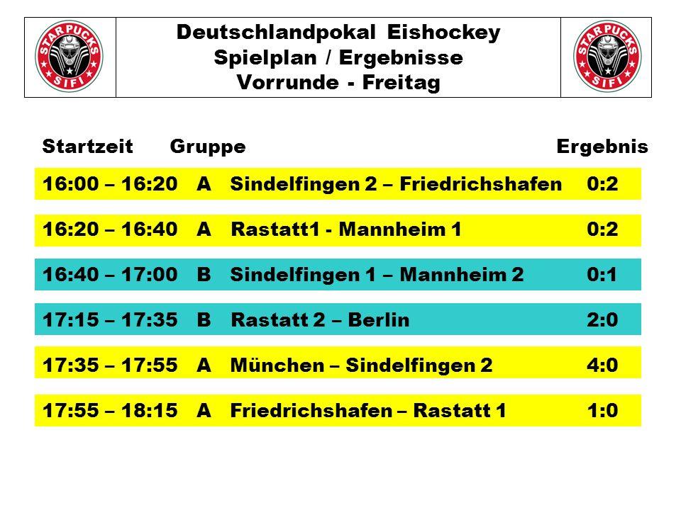 Deutschlandpokal Eishockey Spielplan / Ergebnisse Vorrunde - Freitag 16:00 – 16:20 A Sindelfingen 2 – Friedrichshafen0:2 16:20 – 16:40 A Rastatt1 - Mannheim 10:2 16:40 – 17:00 B Sindelfingen 1 – Mannheim 20:1 17:15 – 17:35 B Rastatt 2 – Berlin2:0 17:35 – 17:55 A München – Sindelfingen 24:0 17:55 – 18:15 A Friedrichshafen – Rastatt 11:0 Startzeit Gruppe Ergebnis