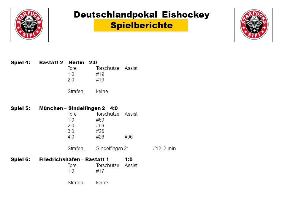 Deutschlandpokal Eishockey Spielberichte Spiel 4: Rastatt 2 – Berlin 2:0 Tore TorschützeAssist 1:0#19 2:0#19 Strafen: keine Spiel 5: München – Sindelfingen 2 4:0 Tore TorschützeAssist 1:0#69 2:0#69 3:0#26 4:0#26#96 Strafen: Sindelfingen 2: #12: 2 min Spiel 6: Friedrichshafen – Rastatt 1 1:0 Tore TorschützeAssist 1:0#17 Strafen: keine