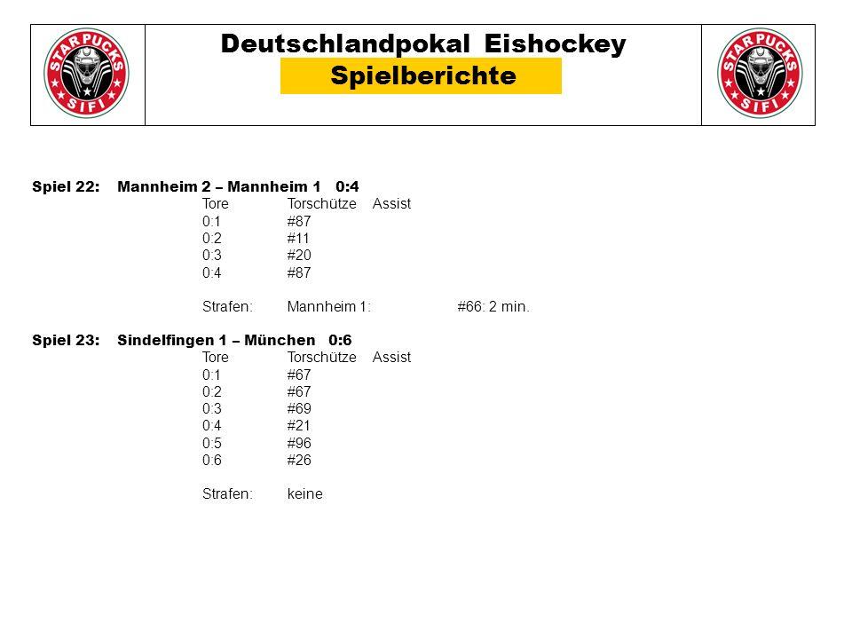 Deutschlandpokal Eishockey Spielberichte Spiel 22: Mannheim 2 – Mannheim 1 0:4 Tore TorschützeAssist 0:1#87 0:2#11 0:3#20 0:4#87 Strafen: Mannheim 1:#