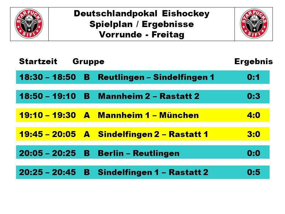 Deutschlandpokal Eishockey Spielplan / Ergebnisse Vorrunde - Freitag 18:30 – 18:50 B Reutlingen – Sindelfingen 10:1 18:50 – 19:10 B Mannheim 2 – Rastatt 20:3 19:10 – 19:30 A Mannheim 1 – München4:0 19:45 – 20:05 A Sindelfingen 2 – Rastatt 13:0 20:05 – 20:25 B Berlin – Reutlingen0:0 20:25 – 20:45 B Sindelfingen 1 – Rastatt 2 0:5 Startzeit Gruppe Ergebnis