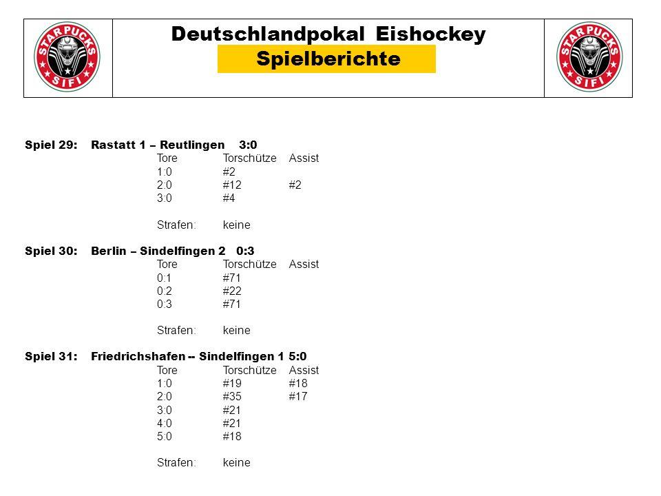 Deutschlandpokal Eishockey Spielberichte Spiel 29: Rastatt 1 – Reutlingen 3:0 Tore TorschützeAssist 1:0#2 2:0#12#2 3:0#4 Strafen: keine Spiel 30: Berlin – Sindelfingen 2 0:3 Tore TorschützeAssist 0:1#71 0:2#22 0:3#71 Strafen: keine Spiel 31: Friedrichshafen -- Sindelfingen 1 5:0 Tore TorschützeAssist 1:0#19#18 2:0#35#17 3:0#21 4:0#21 5:0#18 Strafen: keine