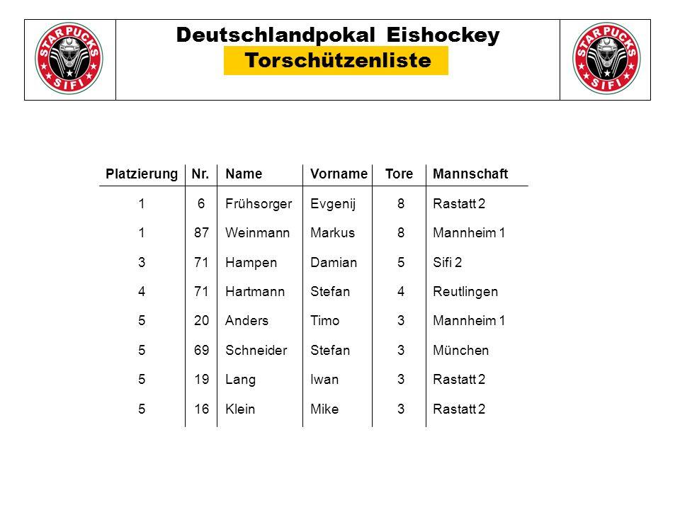 Deutschlandpokal Eishockey Torschützenliste PlatzierungNr.NameVornameToreMannschaft 16FrühsorgerEvgenij8Rastatt 2 187WeinmannMarkus8Mannheim 1 371Hamp