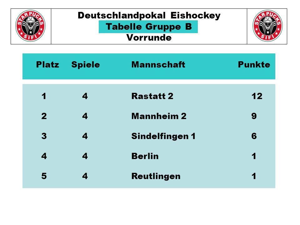 Deutschlandpokal Eishockey Tabelle Gruppe B Vorrunde 1 4Rastatt 212 2 4Mannheim 29 3 4Sindelfingen 16 4 4Berlin1 5 4Reutlingen1 Platz Spiele Mannschaft Punkte