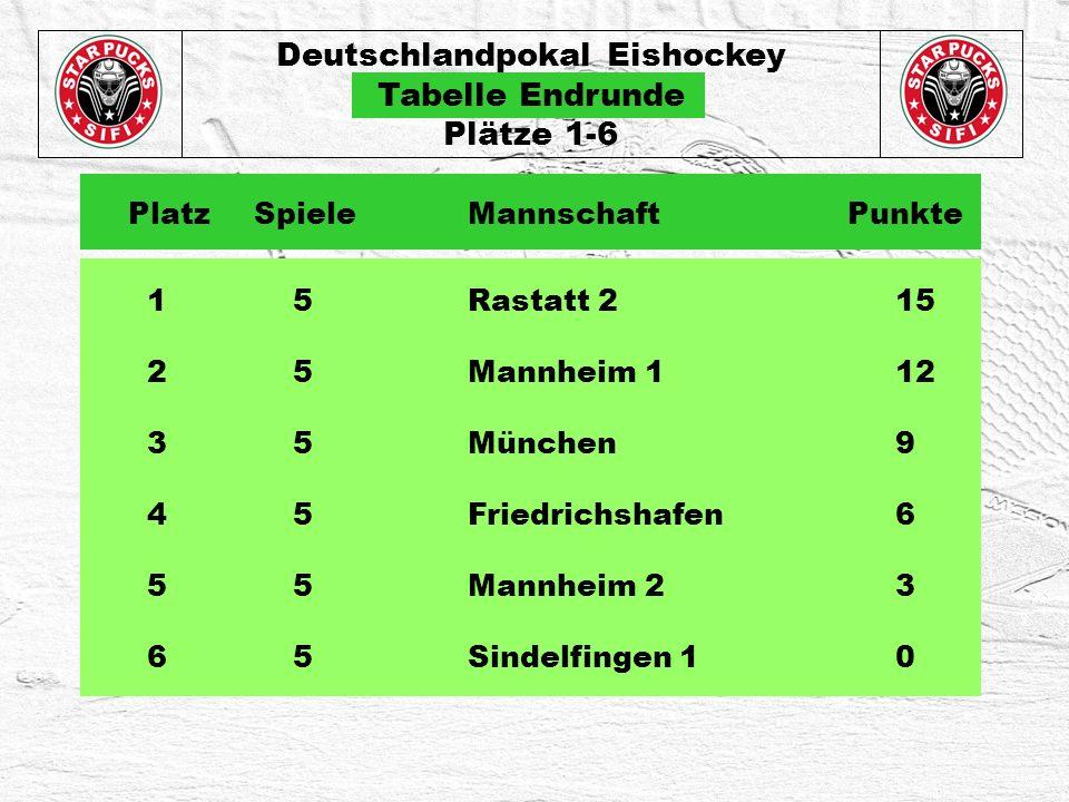 Deutschlandpokal Eishockey Tabelle Endrunde Plätze 1-6 1 5Rastatt 215 2 5Mannheim 112 3 5München9 4 5Friedrichshafen6 5 5Mannheim 23 6 5Sindelfingen 10 Platz Spiele Mannschaft Punkte
