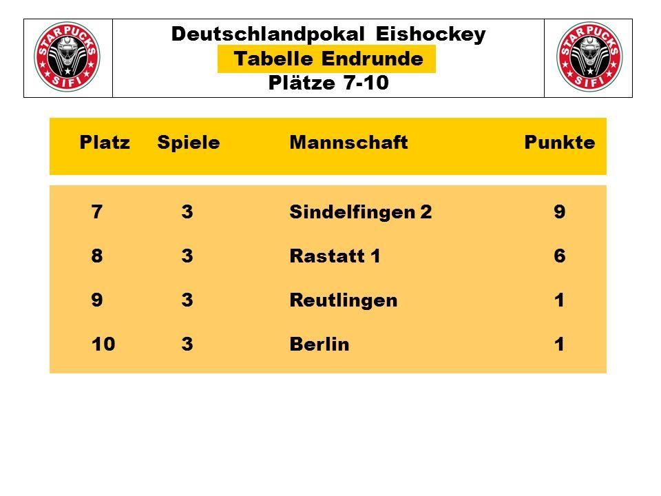 Deutschlandpokal Eishockey Tabelle Endrunde Plätze 7-10 7 3Sindelfingen 29 8 3Rastatt 16 9 3Reutlingen1 10 3Berlin1 Platz Spiele Mannschaft Punkte