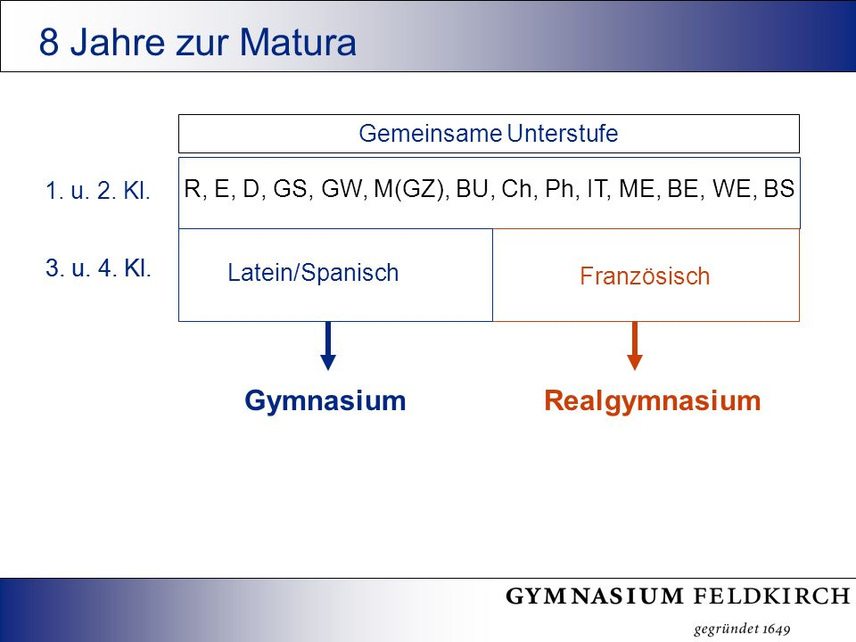 Latein /Spanisch Sprachlicher Schwerpunkt (Englisch + Spanisch, Latein) Französisch Naturwissenschaftlicher Schwerpunkt 5.