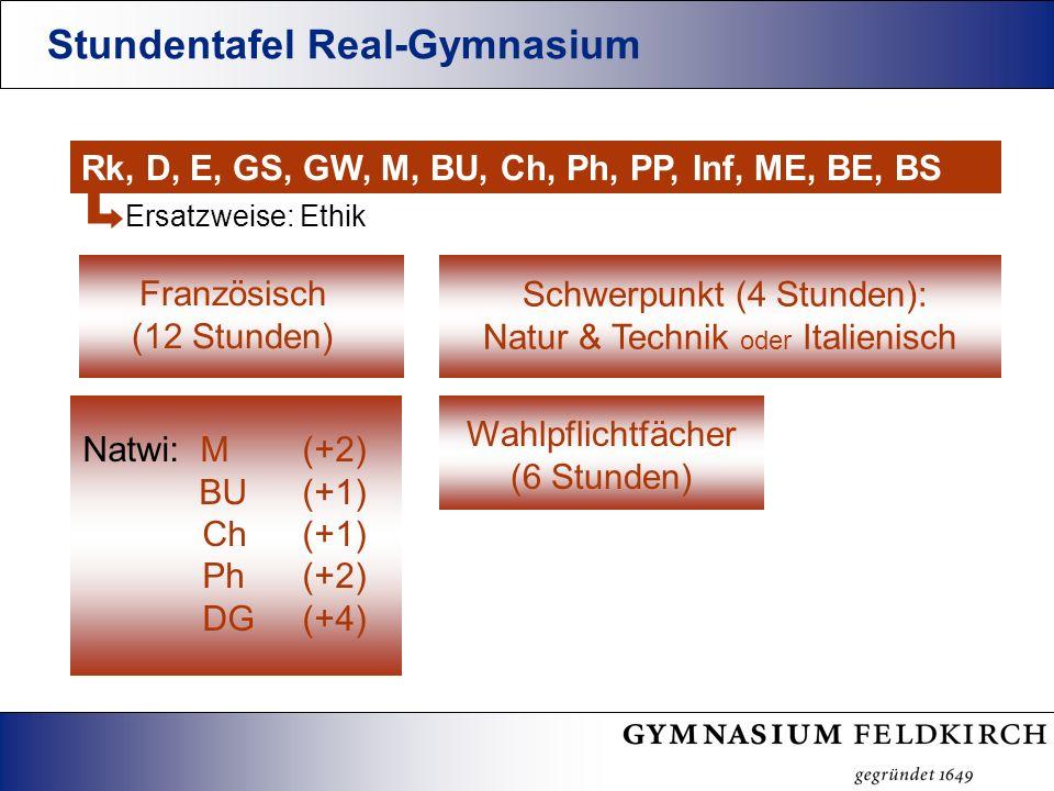 Stundentafel Real-Gymnasium Rk, D, E, GS, GW, M, BU, Ch, Ph, PP, Inf, ME, BE, BS Ersatzweise: Ethik Französisch (12 Stunden) Natwi: M (+2) BU (+1) Ch (+1) Ph (+2) DG (+4) Wahlpflichtfächer (6 Stunden) Schwerpunkt (4 Stunden): Natur & Technik oder Italienisch