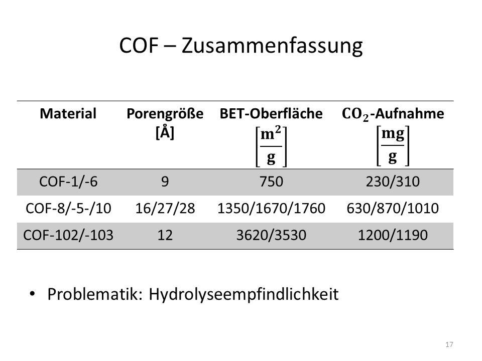 COF – Zusammenfassung Problematik: Hydrolyseempfindlichkeit MaterialPorengröße [Å] COF-1/-69750230/310 COF-8/-5-/1016/27/281350/1670/1760630/870/1010