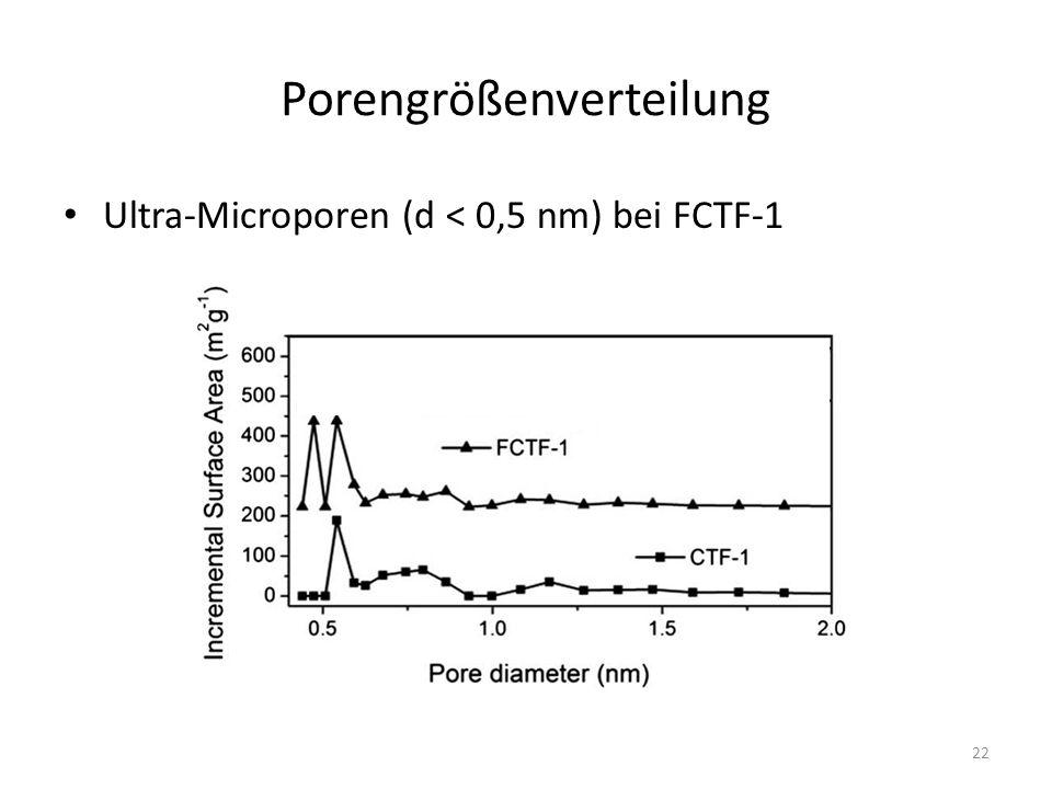 Porengrößenverteilung Ultra-Microporen (d < 0,5 nm) bei FCTF-1 22