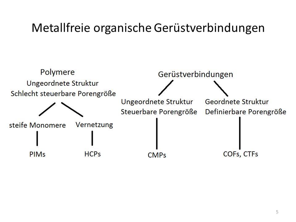 Polymers of Intrinsic Microporosity Kondensationsreaktion Bildung von Dioxanringen Eindimensionale Ketten, die ineffektiv packen Stabil auch nach Entfernung des LM 6