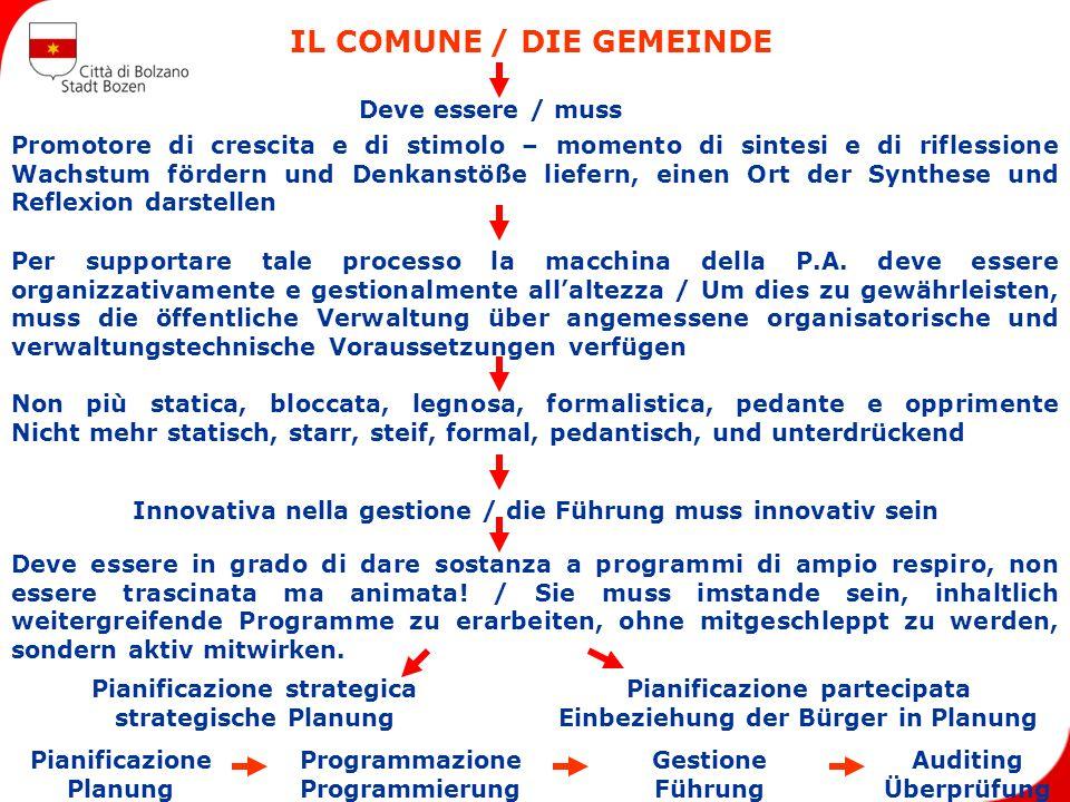 IL COMUNE / DIE GEMEINDE Deve essere / muss Promotore di crescita e di stimolo – momento di sintesi e di riflessione Wachstum fördern und Denkanstöße