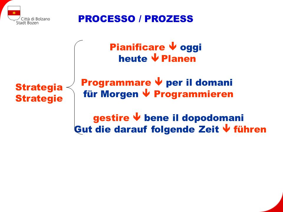 PROCESSO / PROZESS gestire bene il dopodomani Gut die darauf folgende Zeit führen Programmare per il domani für Morgen Programmieren Pianificare oggi heute Planen Strategia Strategie