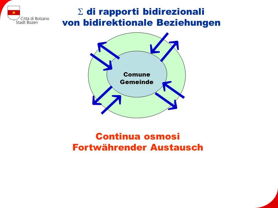 di rapporti bidirezionali von bidirektionale Beziehungen Comune Gemeinde Continua osmosi Fortwährender Austausch