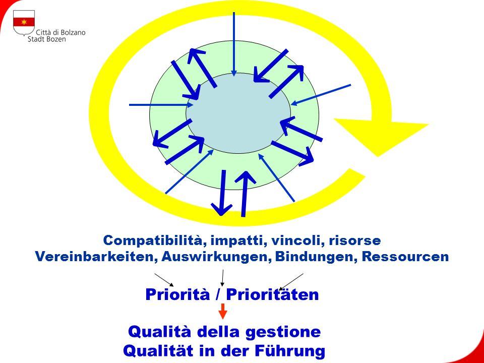 Compatibilità, impatti, vincoli, risorse Vereinbarkeiten, Auswirkungen, Bindungen, Ressourcen Priorità / Prioritäten Qualità della gestione Qualität in der Führung