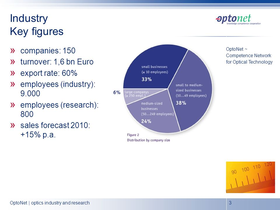 OptoNet | optics industry and research3 Industry Key figures » companies: 150 » turnover: 1,6 bn Euro » export rate: 60% » employees (industry): 9.000