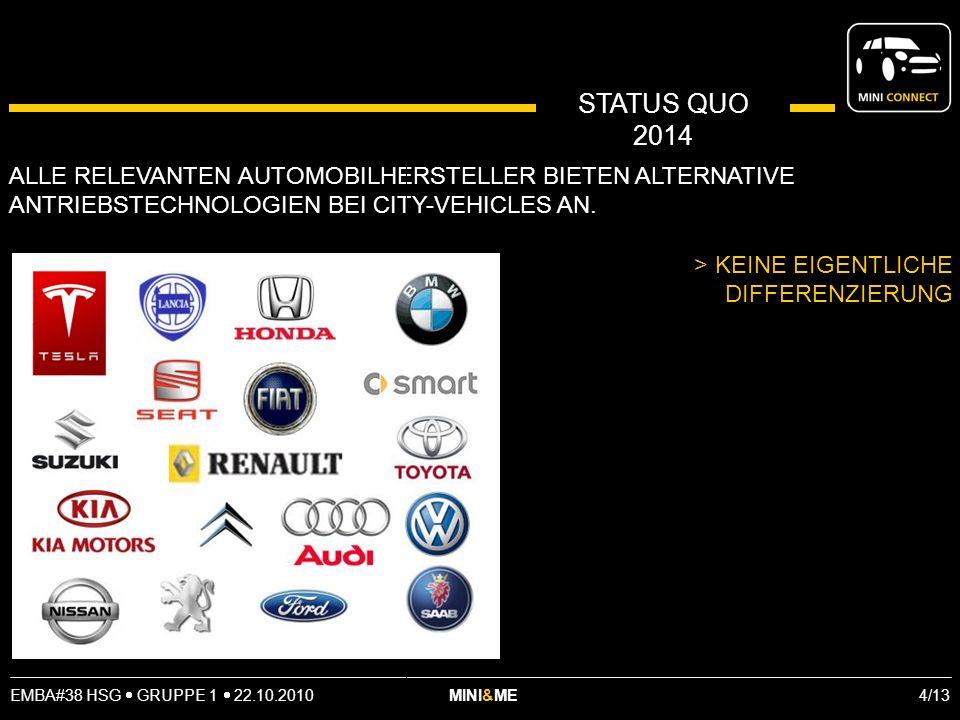 EMBA#38 HSG GRUPPE 1 22.10.2010 MINI&ME 4/13 STATUS QUO 2014 ALLE RELEVANTEN AUTOMOBILHERSTELLER BIETEN ALTERNATIVE ANTRIEBSTECHNOLOGIEN BEI CITY-VEHICLES AN.