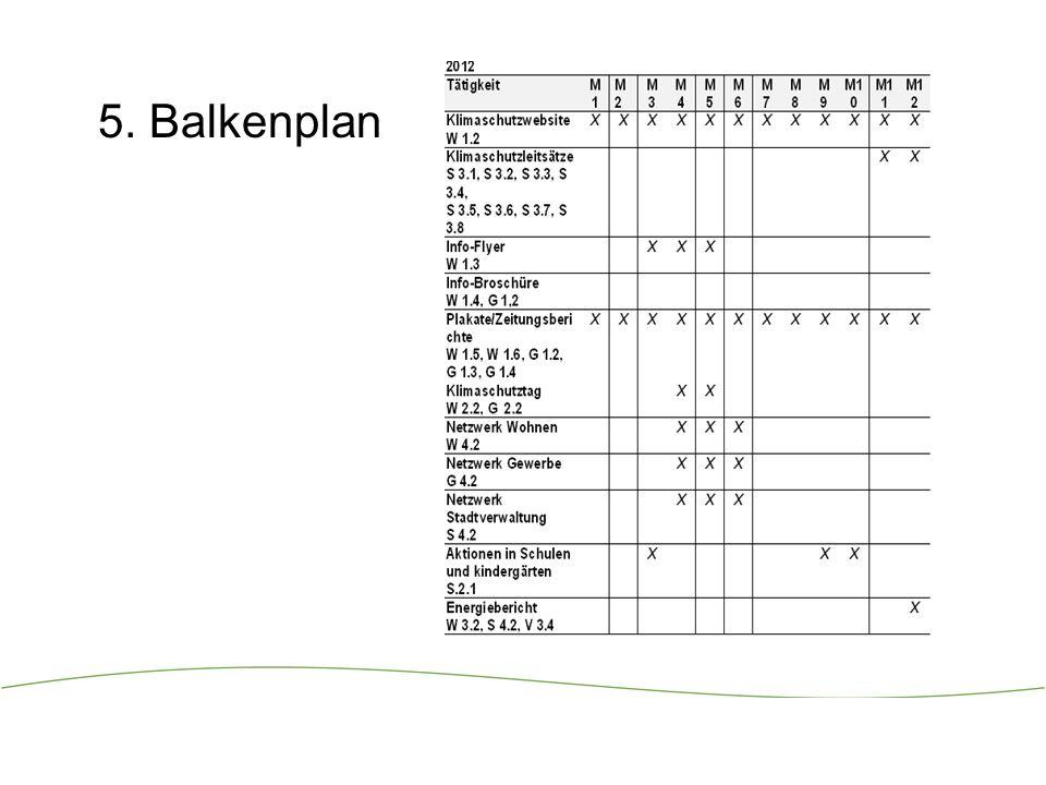 16 5. Balkenplan