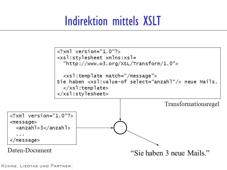 Indirektion mittels XSLT <xsl:stylesheet xmlns:xsl=