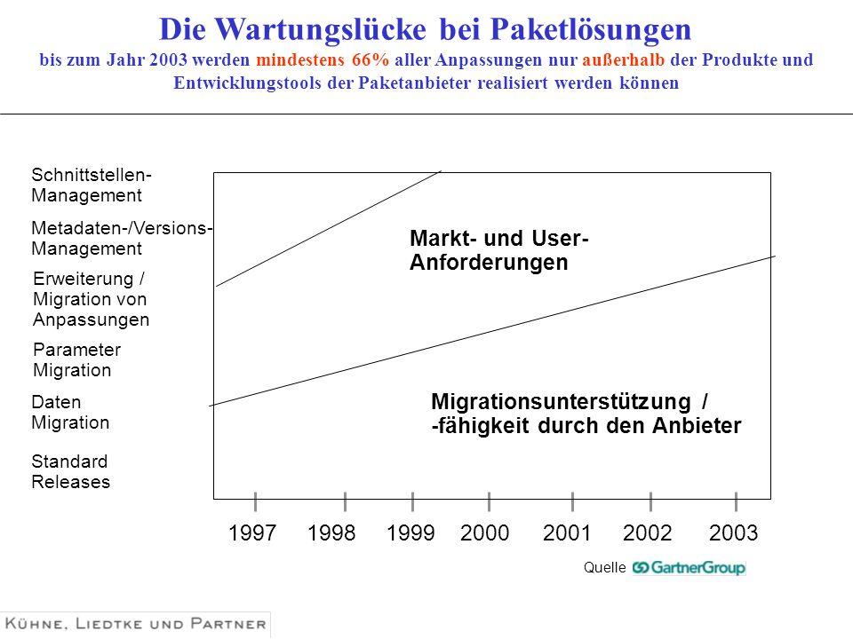 Standard Releases 1997199819992000200120022003 Migrationsunterstützung / -fähigkeit durch den Anbieter Markt- und User- Anforderungen Die Wartungslück