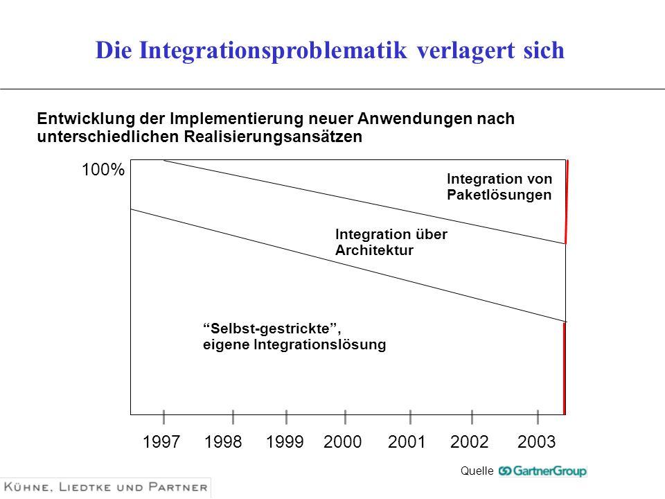 1997199819992000200120022003 Entwicklung der Implementierung neuer Anwendungen nach unterschiedlichen Realisierungsansätzen 100% Selbst-gestrickte, ei