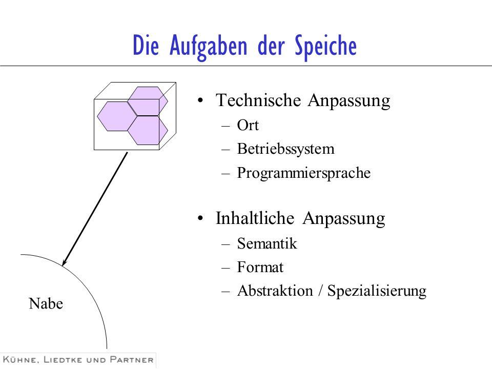 Die Aufgaben der Speiche Nabe Technische Anpassung –Ort –Betriebssystem –Programmiersprache Inhaltliche Anpassung –Semantik –Format –Abstraktion / Spe