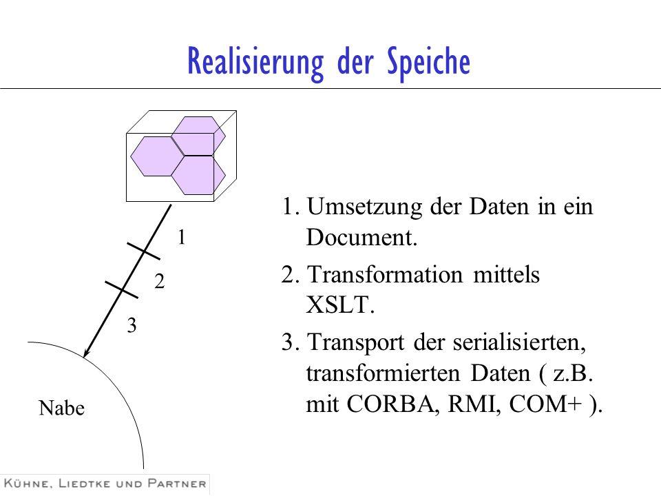 Realisierung der Speiche 1. Umsetzung der Daten in ein Document. 2. Transformation mittels XSLT. 3. Transport der serialisierten, transformierten Date