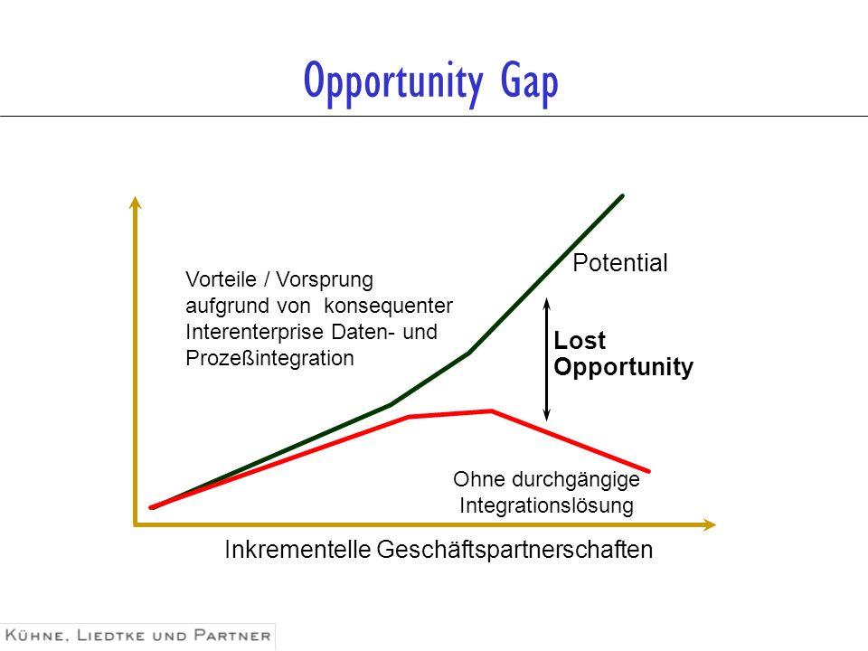 Inkrementelle Geschäftspartnerschaften Potential Ohne durchgängige Integrationslösung Vorteile / Vorsprung aufgrund von konsequenter Interenterprise D