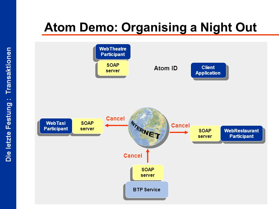 Die letzte Festung : Transaktionen Atom ID Atom Demo: Organising a Night Out Client Application SOAP server BTP Service SOAP server WebTaxi Participant WebTheatre Participant SOAP server WebRestaurant Participant Cancel