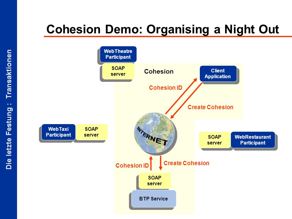 Die letzte Festung : Transaktionen Cohesion Cohesion Demo: Organising a Night Out Client Application SOAP server BTP Service SOAP server WebTaxi Participant WebTheatre Participant SOAP server Create Cohesion Cohesion ID Create Cohesion Cohesion ID WebRestaurant Participant