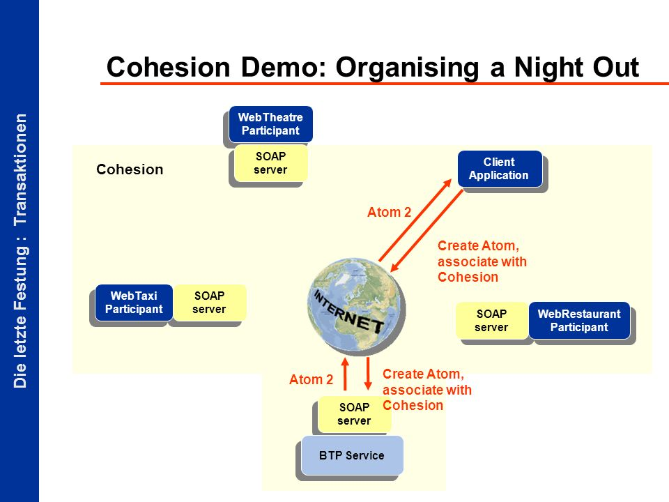 Die letzte Festung : Transaktionen Cohesion Demo: Organising a Night Out Client Application SOAP server BTP Service SOAP server WebTaxi Participant WebTheatre Participant SOAP server Create Atom, associate with Cohesion Atom 2 Create Atom, associate with Cohesion Atom 2 WebRestaurant Participant Cohesion