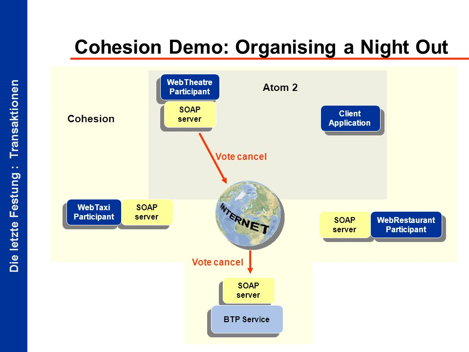 Die letzte Festung : Transaktionen Atom 2 Cohesion Demo: Organising a Night Out Client Application SOAP server BTP Service SOAP server WebTaxi Participant WebTheatre Participant SOAP server WebRestaurant Participant Vote cancel Cohesion