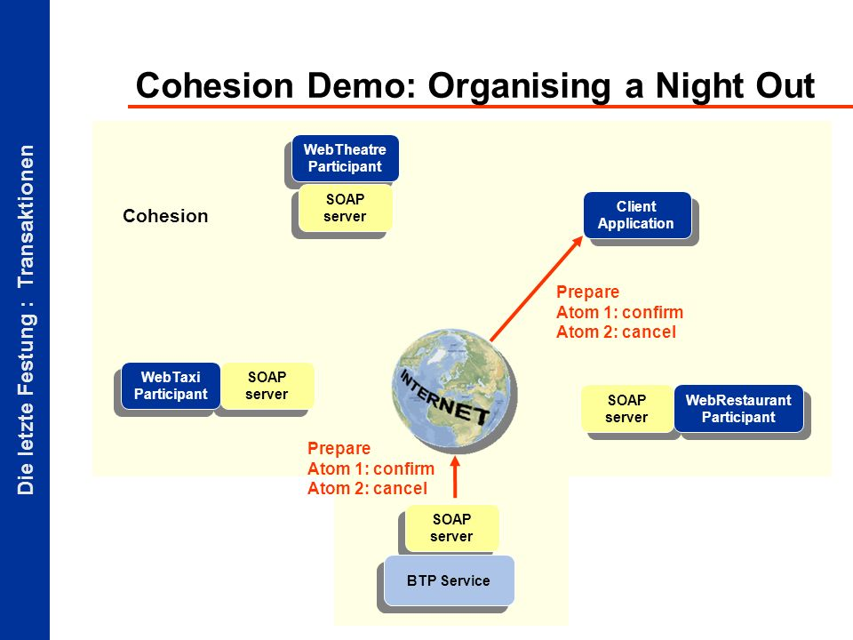 Die letzte Festung : Transaktionen Cohesion Demo: Organising a Night Out Client Application SOAP server BTP Service SOAP server WebTaxi Participant WebTheatre Participant SOAP server Prepare Atom 1: confirm Atom 2: cancel WebRestaurant Participant Cohesion Prepare Atom 1: confirm Atom 2: cancel