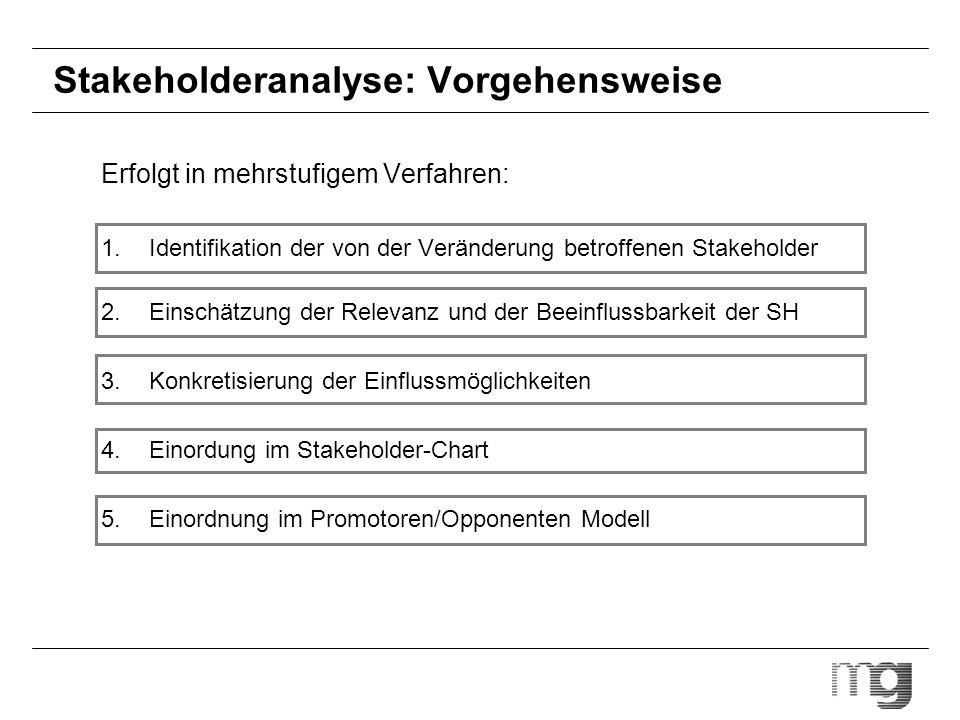 Stakeholderanalyse: Vorgehensweise Erfolgt in mehrstufigem Verfahren: 1.Identifikation der von der Veränderung betroffenen Stakeholder 2.Einschätzung