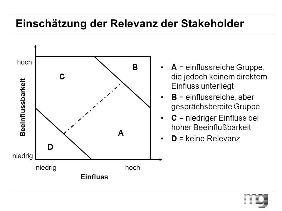 Einschätzung der Relevanz der Stakeholder A = einflussreiche Gruppe, die jedoch keinem direktem Einfluss unterliegt B = einflussreiche, aber gesprächs