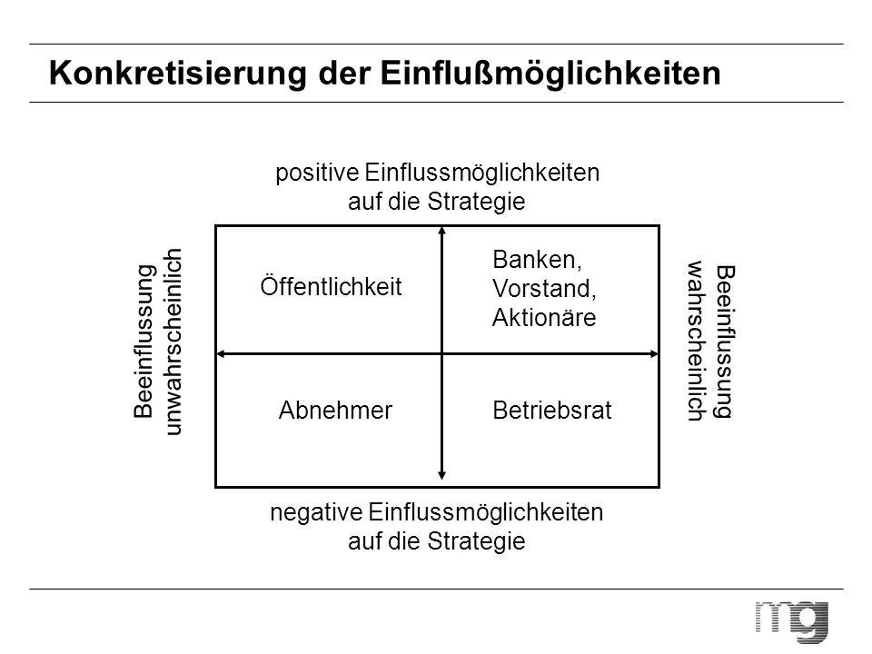 Konkretisierung der Einflußmöglichkeiten positive Einflussmöglichkeiten auf die Strategie negative Einflussmöglichkeiten auf die Strategie Beeinflussu