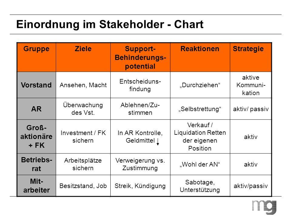 Einordnung im Stakeholder - Chart GruppeZieleSupport- Behinderungs- potential ReaktionenStrategie Vorstand Ansehen, Macht Entscheiduns- findung Durchz