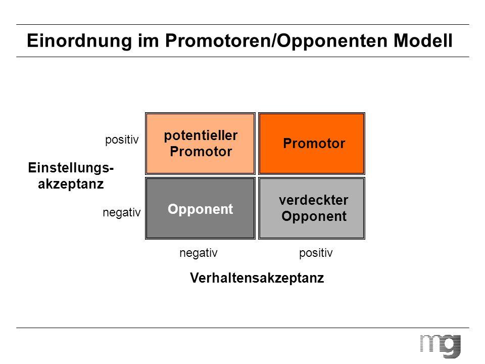 Einordnung im Promotoren/Opponenten Modell potentieller Promotor Promotor Opponent verdeckter Opponent Verhaltensakzeptanz Einstellungs- akzeptanz neg