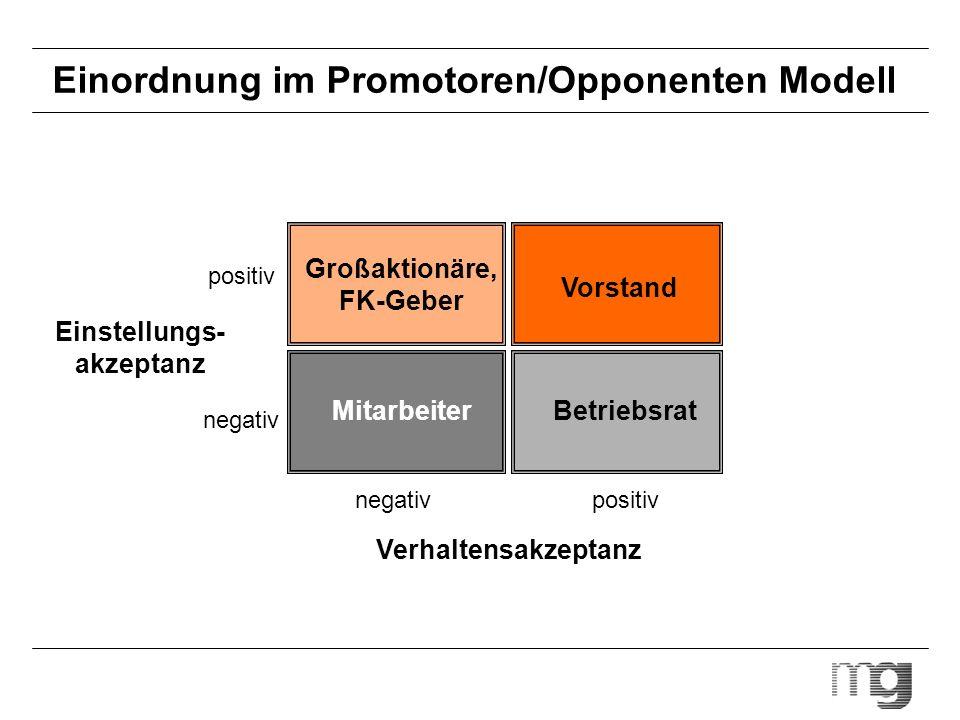 Einordnung im Promotoren/Opponenten Modell Verhaltensakzeptanz Einstellungs- akzeptanz negativ positiv Großaktionäre, FK-Geber Vorstand Mitarbeiter Be