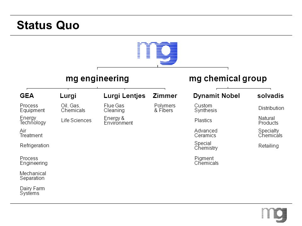 Status Quo mg engineeringmg chemical group GEALurgiLurgi LentjesZimmerDynamit Nobelsolvadis Process Equipment Energy Technology Air Treatment Refriger