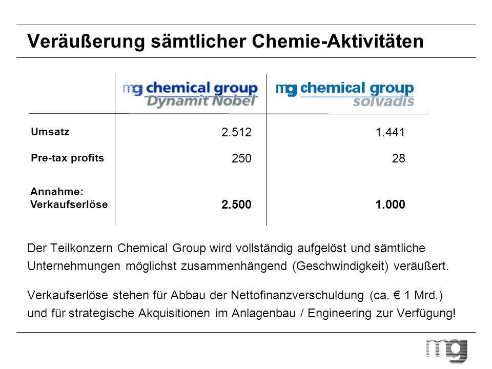 Veräußerung sämtlicher Chemie-Aktivitäten Umsatz Pre-tax profits 2.512 250 1.441 28 Annahme: Verkaufserlöse 2.5001.000 Der Teilkonzern Chemical Group